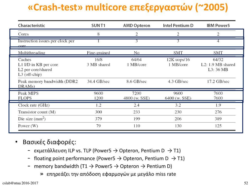 «Crash-test» multicore επεξεργαστών (~2005)