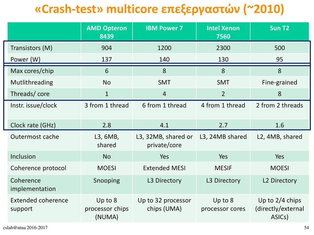 «Crash-test» multicore επεξεργαστών (~2010)