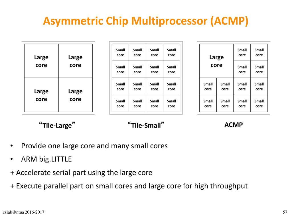 Asymmetric Chip Multiprocessor (ACMP)