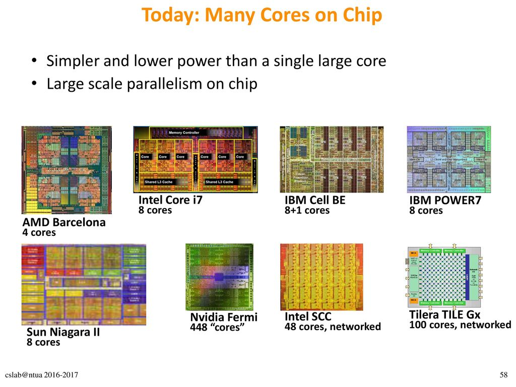 Today: Many Cores on Chip