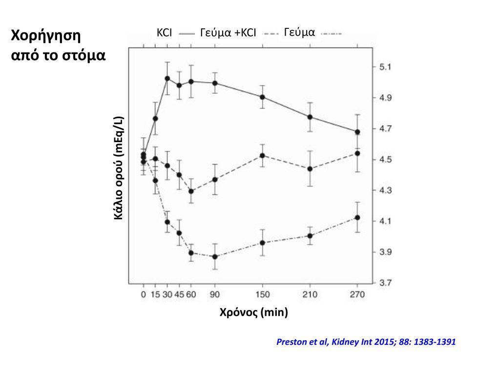 Χορήγηση από το στόμα KCI Γεύμα +KCI Γεύμα Κάλιο ορού (mEq/L)