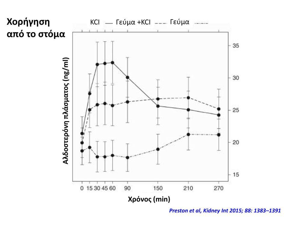 Αλδοστερόνη πλάσματος (ng/ml)