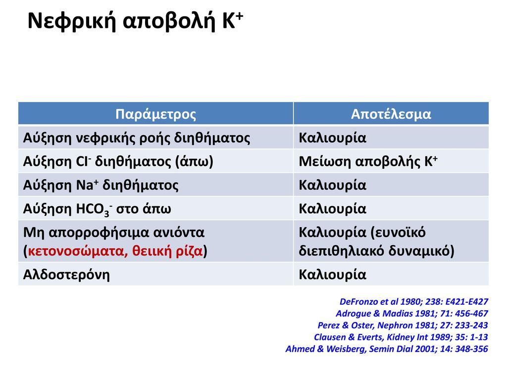 Νεφρική αποβολή Κ+ Παράμετρος Αποτέλεσμα