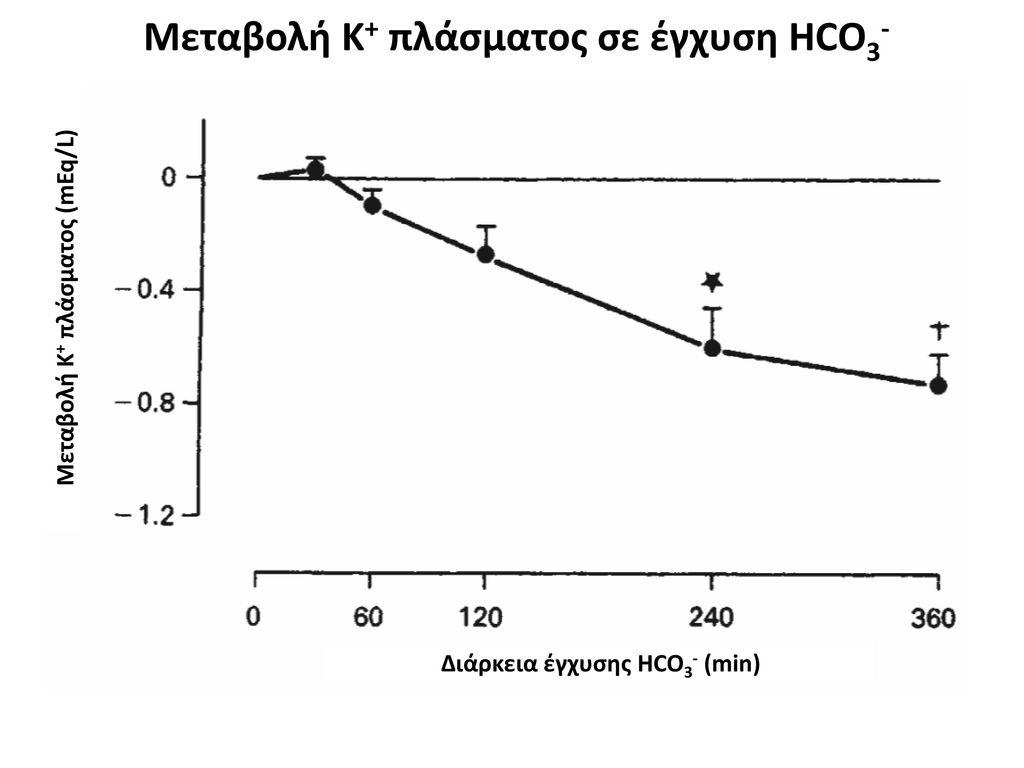 Μεταβολή Κ+ πλάσματος (mEq/L) Διάρκεια έγχυσης HCO3- (min)