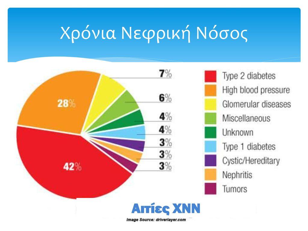 Χρόνια Νεφρική Νόσος Αιτίες ΧΝΝ