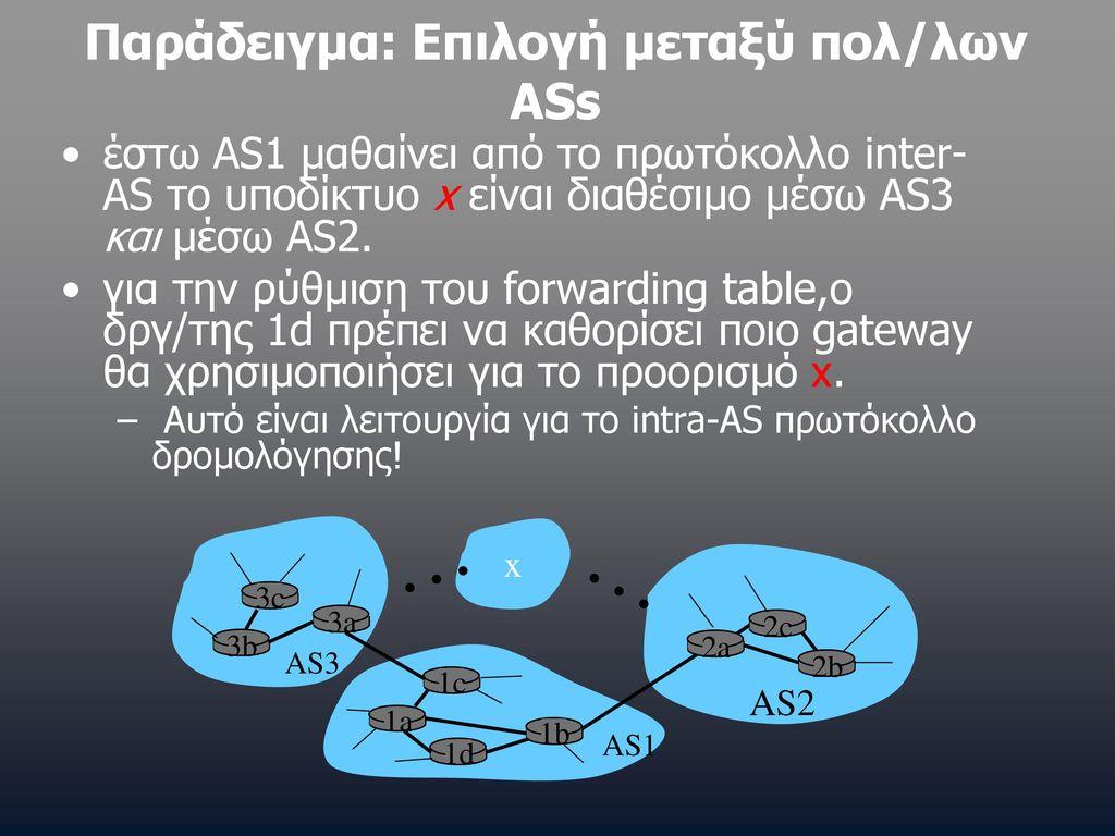 Παράδειγμα: Συμπλήρωση forwarding table για το δρ/γτη 1d