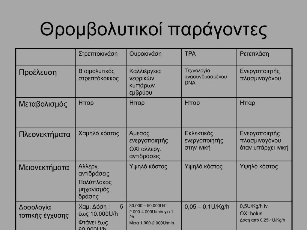 Θρομβολυτικοί παράγοντες