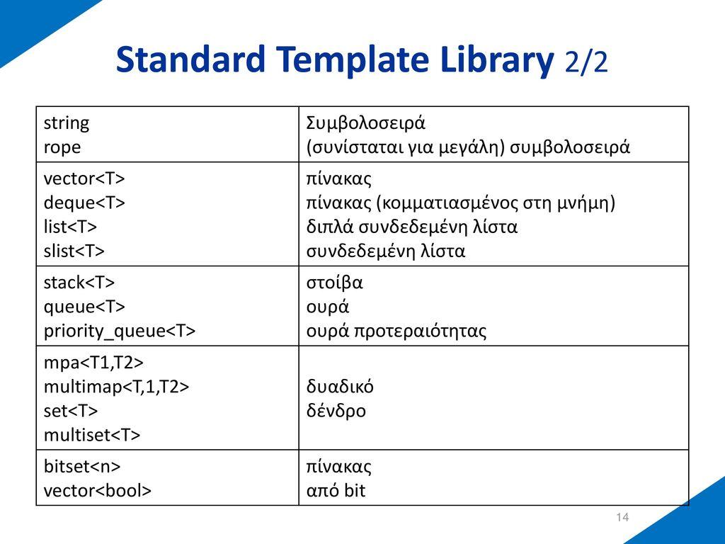 STL: String 1/2 Υπάρχουν πολλές μέθοδοι της string τις οποίες μπορούμε να χρησιμοποιούμε: