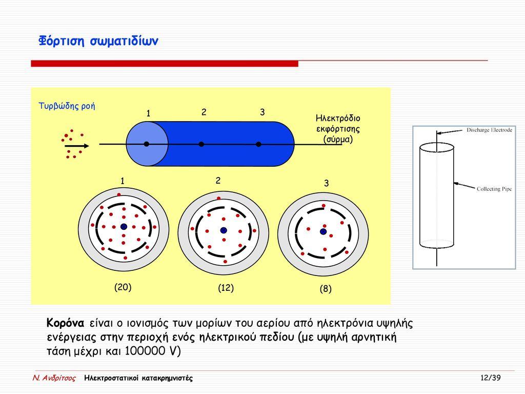 Ηλεκτρόδιο εκφόρτισης (σύρμα)