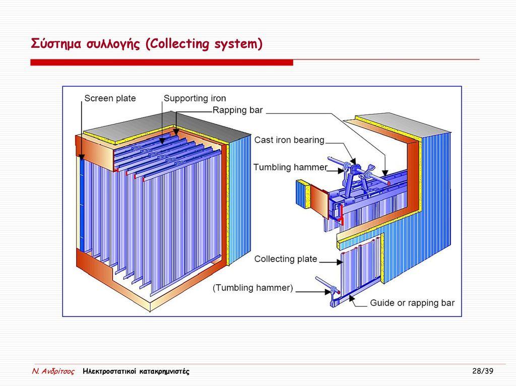 Σύστημα συλλογής (Collecting system)