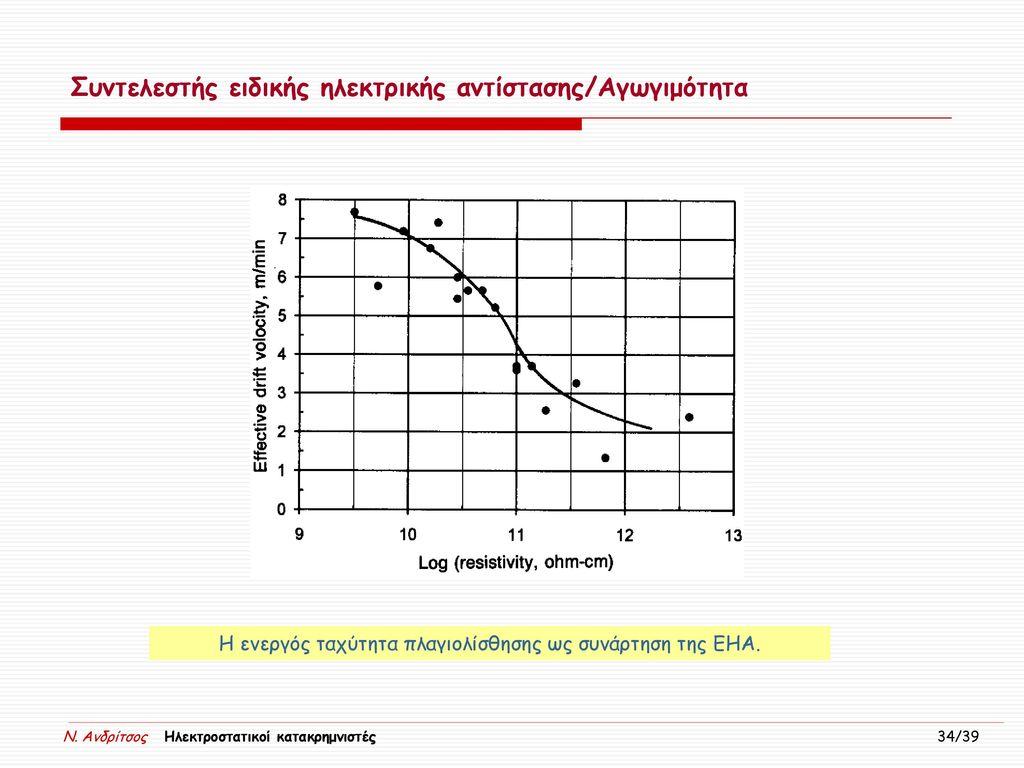 H ενεργός ταχύτητα πλαγιολίσθησης ως συνάρτηση της ΕΗΑ.