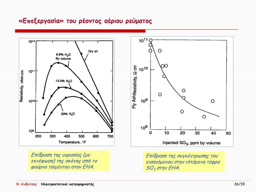 «Επεξεργασία» του ρέοντος αέριου ρεύματος
