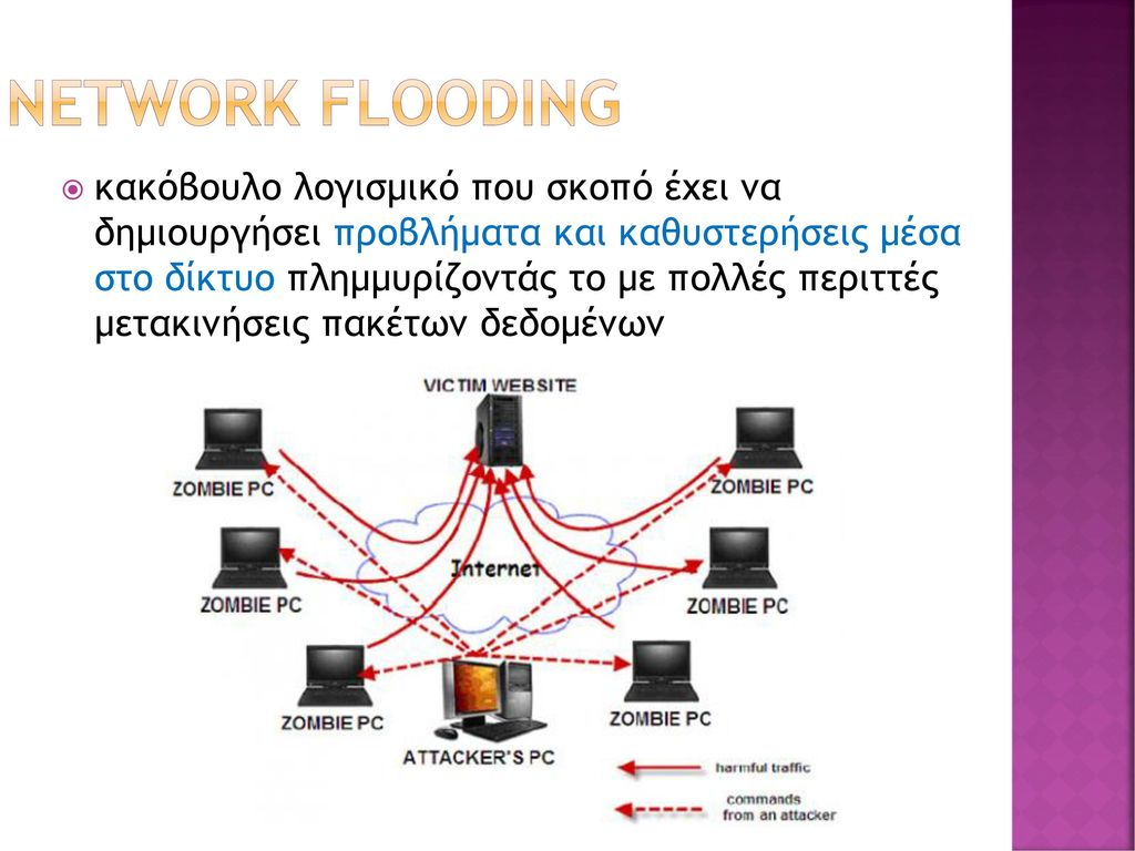 network flooding