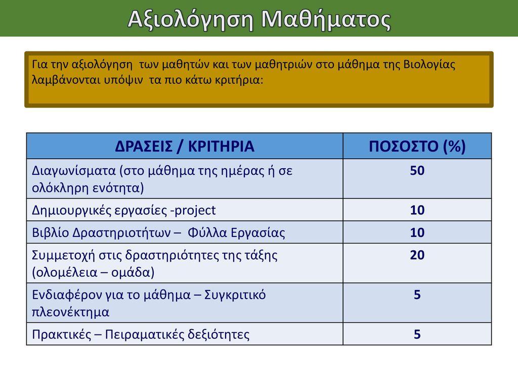 Αξιολόγηση Μαθήματος ΔΡΑΣΕΙΣ / ΚΡΙΤΗΡΙΑ ΠΟΣΟΣΤΟ (%)