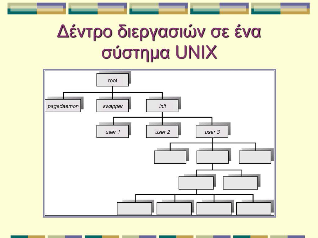 Δέντρο διεργασιών σε ένα σύστημα UNIX