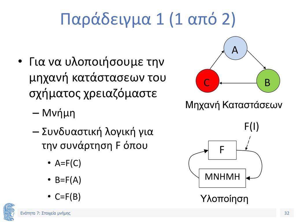 Παράδειγμα 1 (1 από 2) A. B. C. Για να υλοποιήσουμε την μηχανή κατάστασεων του σχήματος χρειαζόμαστε.