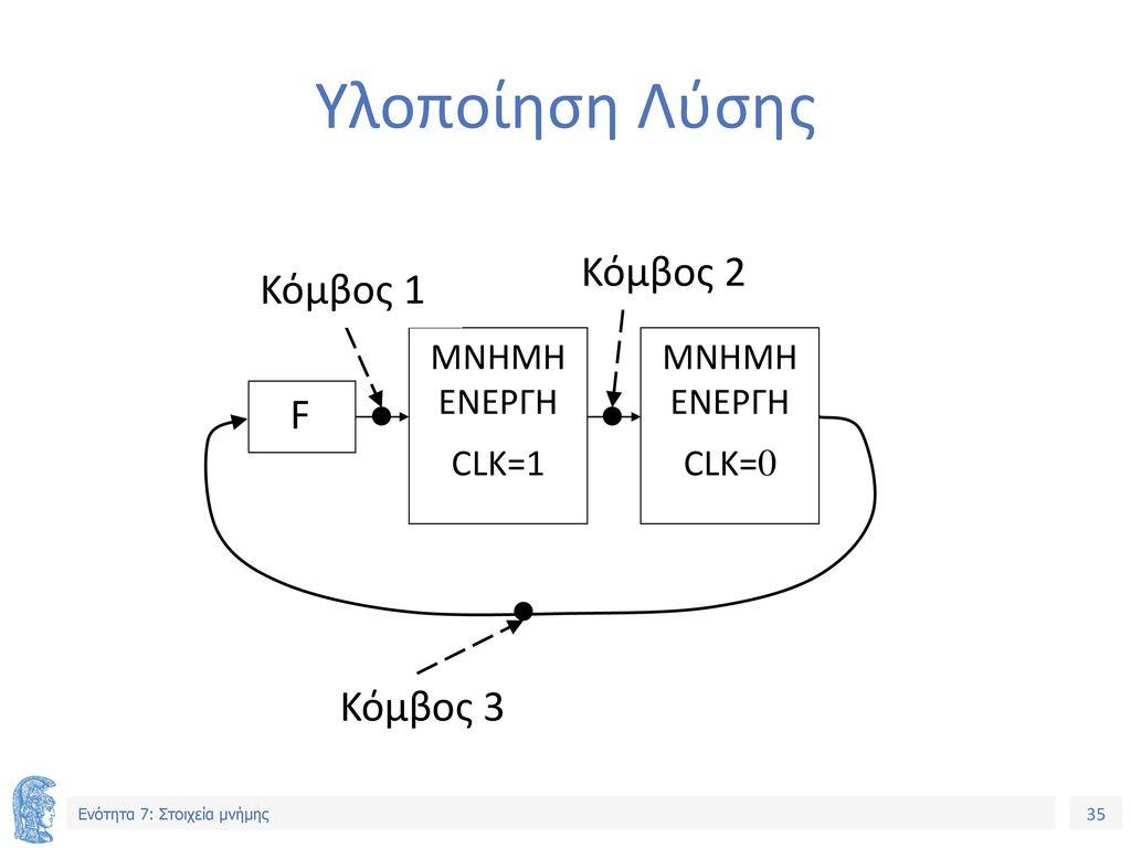 Υλοποίηση Λύσης F MNHMH ΕΝΕΡΓΗ CLK=1 Κόμβος 1 CLK=0 Κόμβος 2 Κόμβος 3