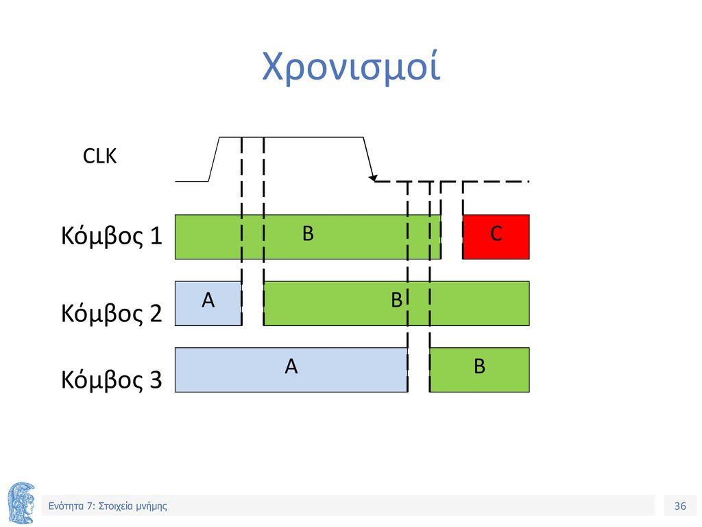 Χρονισμοί CLK Κόμβος 1 B C A B Κόμβος 2 A B Κόμβος 3