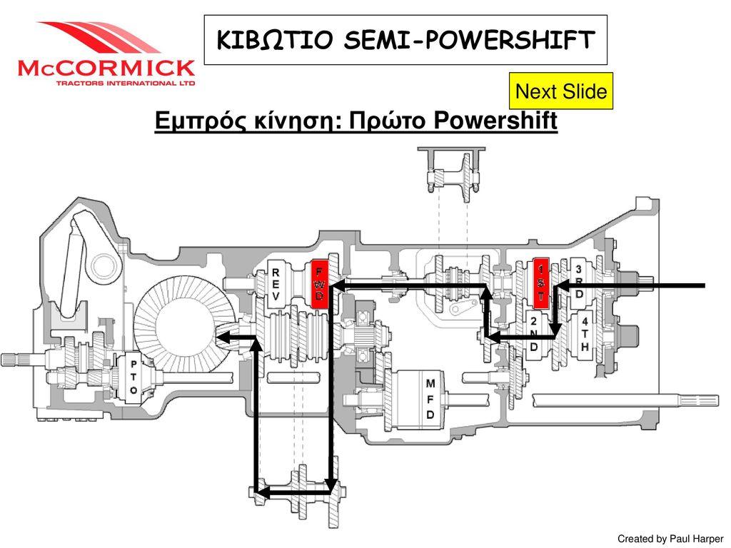 ΚΙΒΩΤΙΟ SEMI-POWERSHIFT Εμπρός κίνηση: Πρώτο Powershift