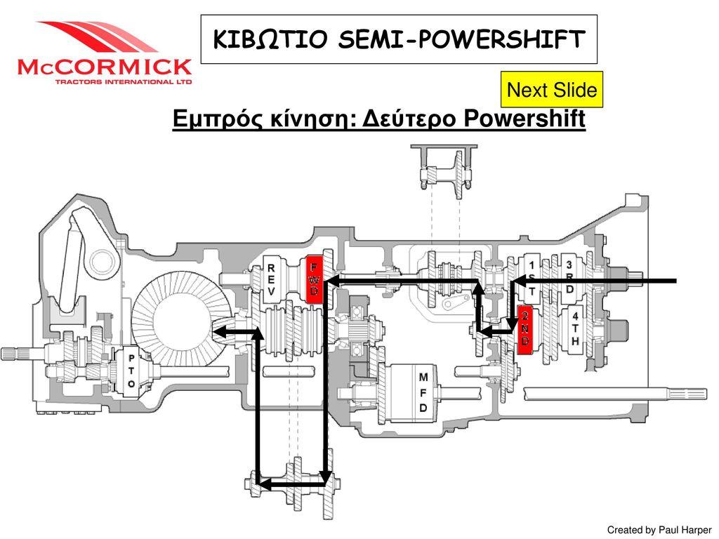 ΚΙΒΩΤΙΟ SEMI-POWERSHIFT Εμπρός κίνηση: Δεύτερο Powershift