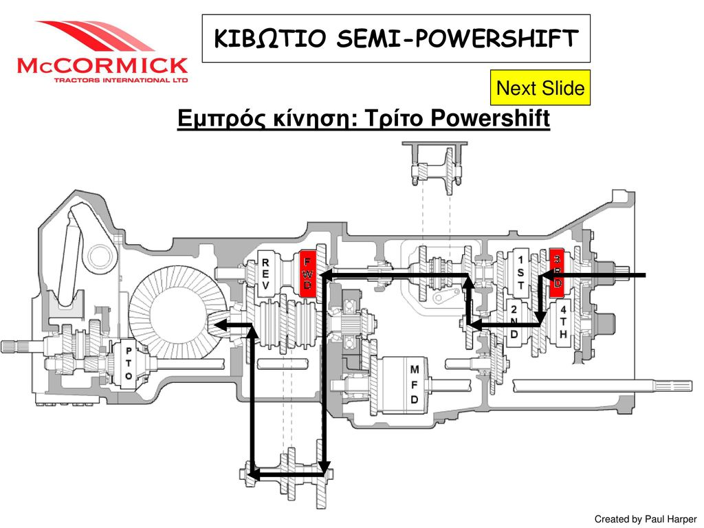 ΚΙΒΩΤΙΟ SEMI-POWERSHIFT Εμπρός κίνηση: Τρίτο Powershift