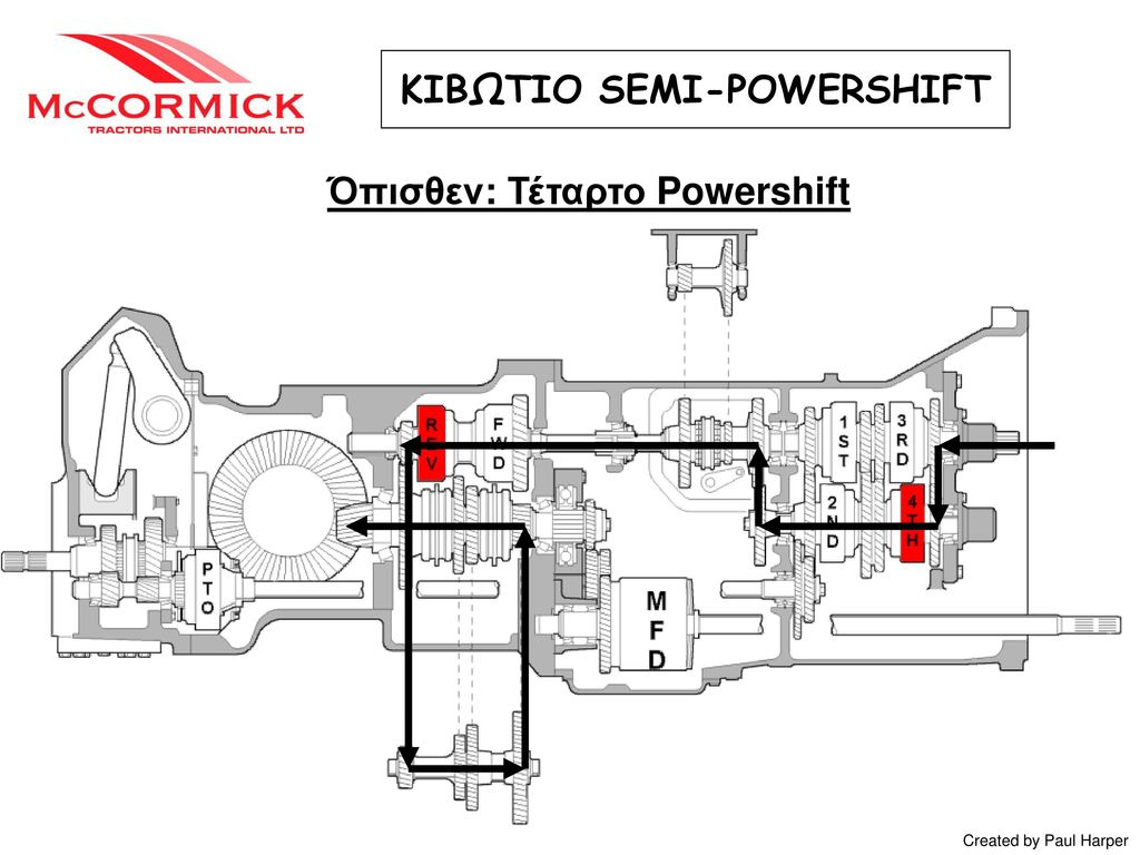 ΚΙΒΩΤΙΟ SEMI-POWERSHIFT Όπισθεν: Τέταρτο Powershift