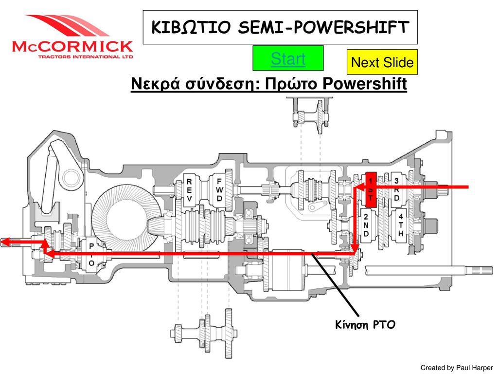ΚΙΒΩΤΙΟ SEMI-POWERSHIFT Νεκρά σύνδεση: Πρώτο Powershift