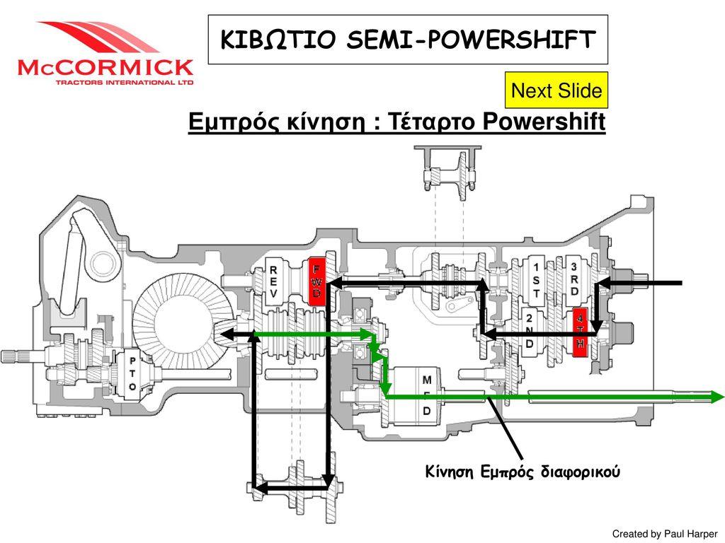 ΚΙΒΩΤΙΟ SEMI-POWERSHIFT Εμπρός κίνηση : Τέταρτο Powershift