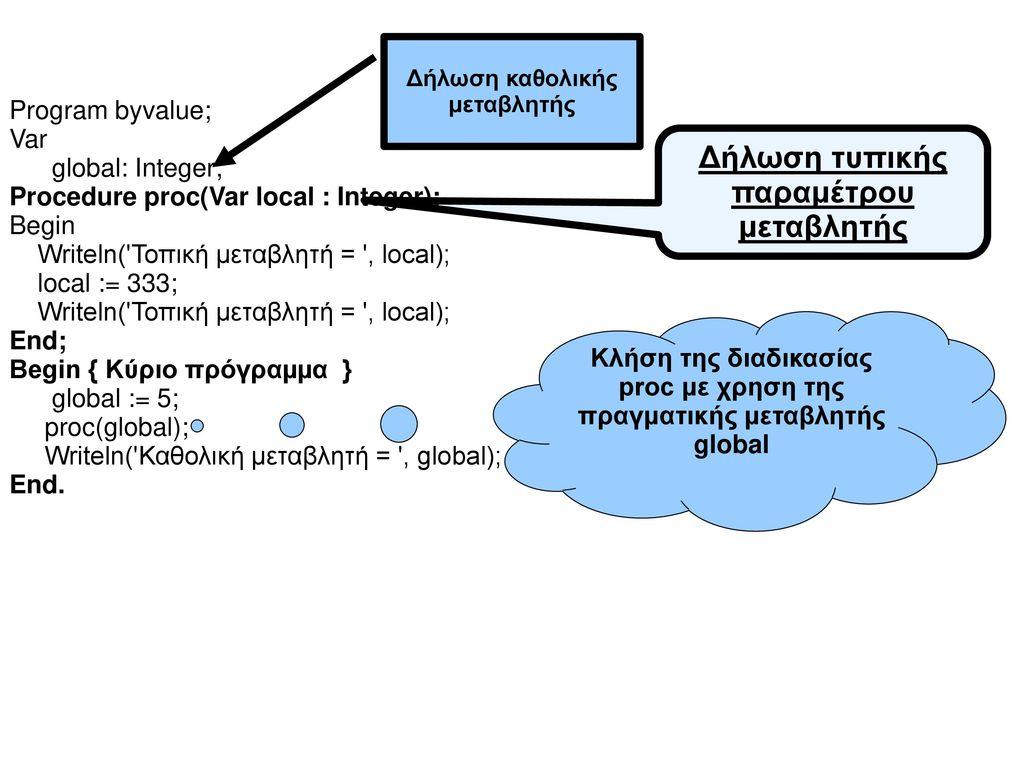 Δήλωση τυπικής παραμέτρου μεταβλητής