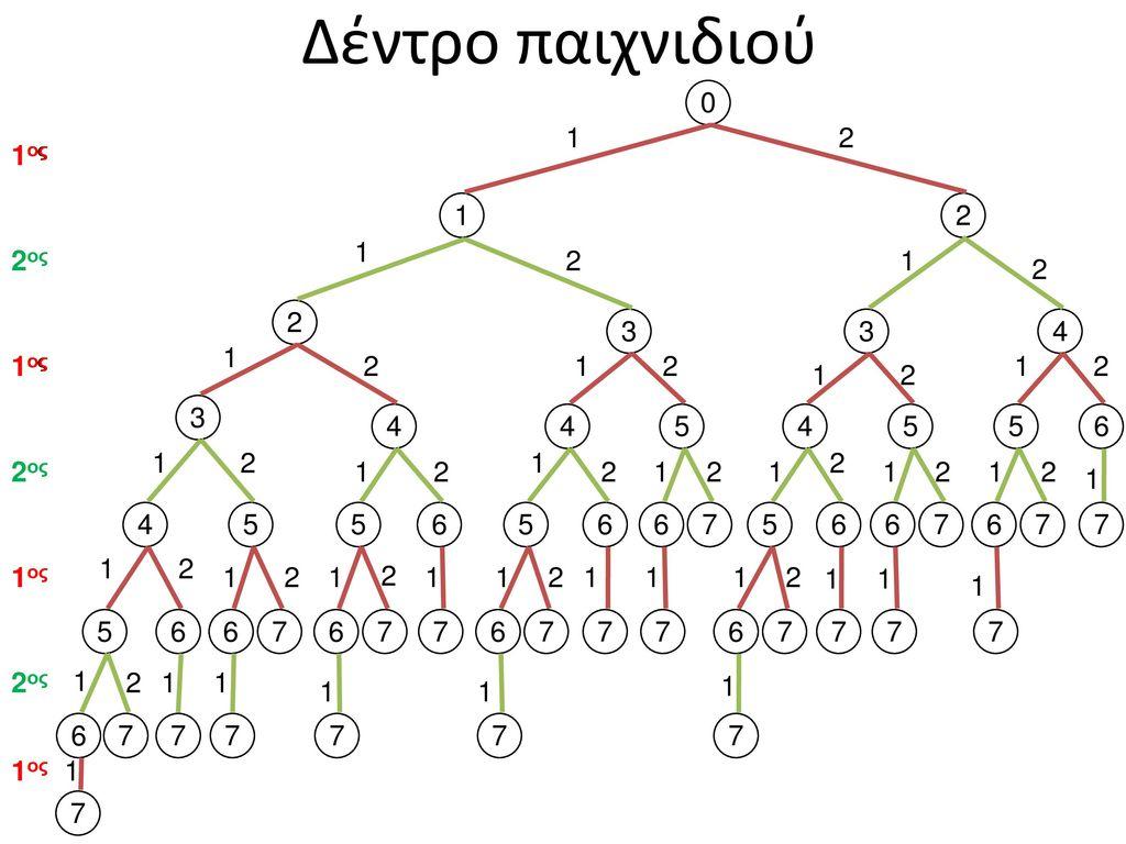 Δέντρο παιχνιδιού 1 2 1ος 1ος 1 2 1 2ος 2 1 2 2 3 3 4 1 1ος 1ος 2 1 2