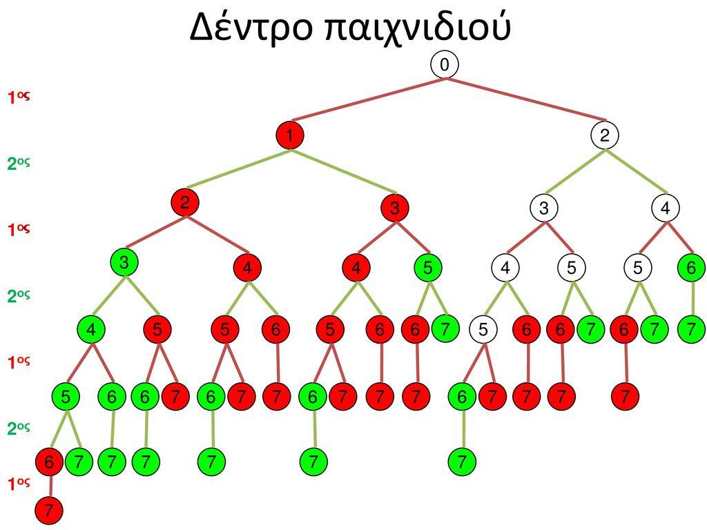 Δέντρο παιχνιδιού 1ος 1ος 1 2 2ος 2 3 3 4 1ος 1ος 3 4 4 5 4 5 5 6 2ος