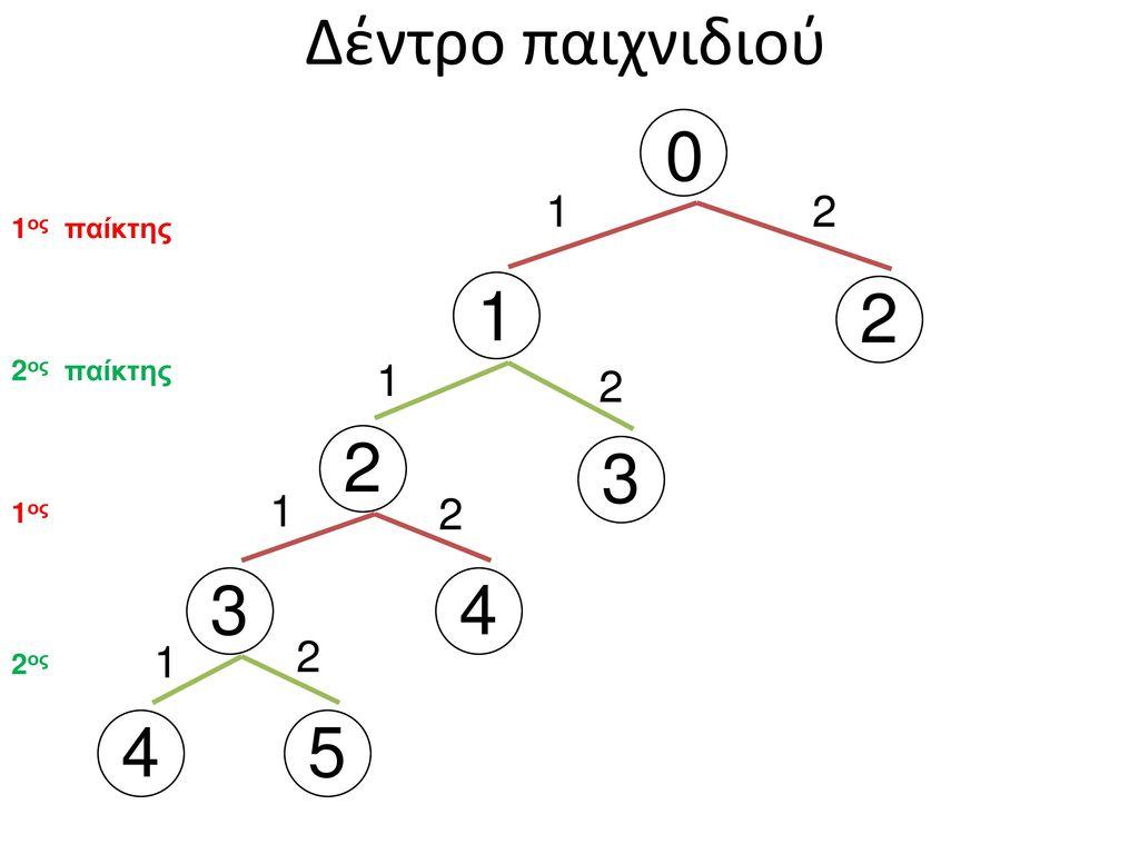 Δέντρο παιχνιδιού 1 2 2 3 3 4 4 5 1 2 1 2 1 2 1 2 1ος παίκτης