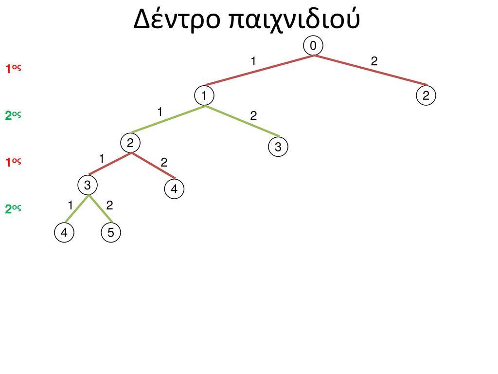 Δέντρο παιχνιδιού 1 2 1ος 1 2 1 2ος 2 2 3 1 1ος 2 3 4 1 2 2ος 4 5