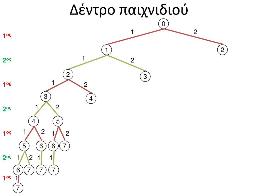 Δέντρο παιχνιδιού 1 2 1ος 1ος 1 2 1 2ος 2 2 3 1 1ος 1ος 2 3 4 1 2 2ος