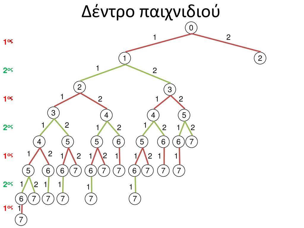 Δέντρο παιχνιδιού 1 2 1ος 1ος 1 2 1 2ος 2 2 3 1 1ος 1ος 2 1 2 3 4 4 5