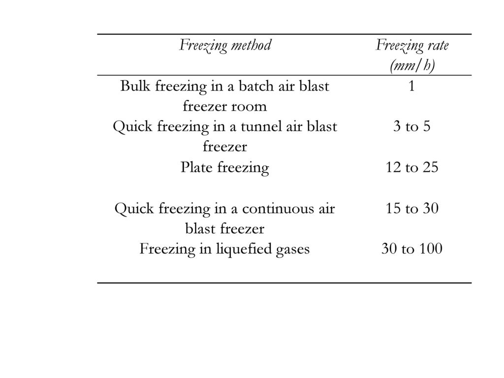 Bulk freezing in a batch air blast freezer room 1