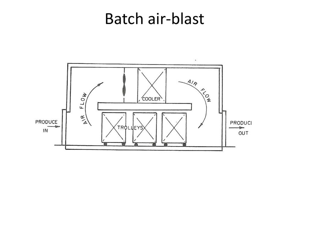 Batch air-blast