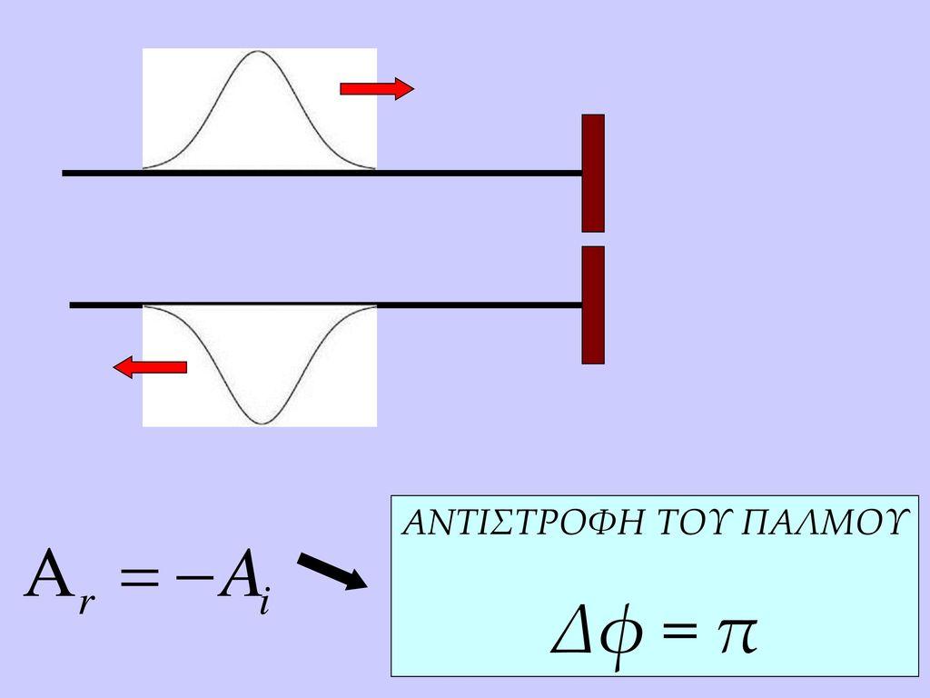 ANTIΣΤΡΟΦΗ ΤΟΥ ΠΑΛΜΟΥ Δφ = π