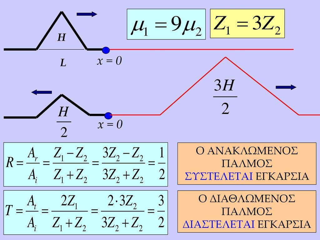 x = 0 x = 0 x = 0 H L Ο ΑΝΑΚΛΩΜΕΝΟΣ ΠΑΛΜΟΣ ΣΥΣΤΕΛΕΤΑΙ ΕΓΚΑΡΣΙΑ