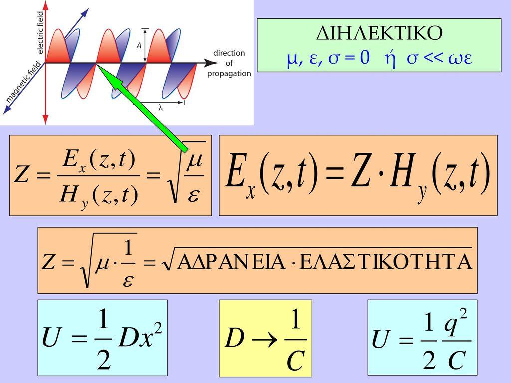 ΔΙΗΛΕΚΤΙΚΟ μ, ε, σ = 0 ή σ << ωε
