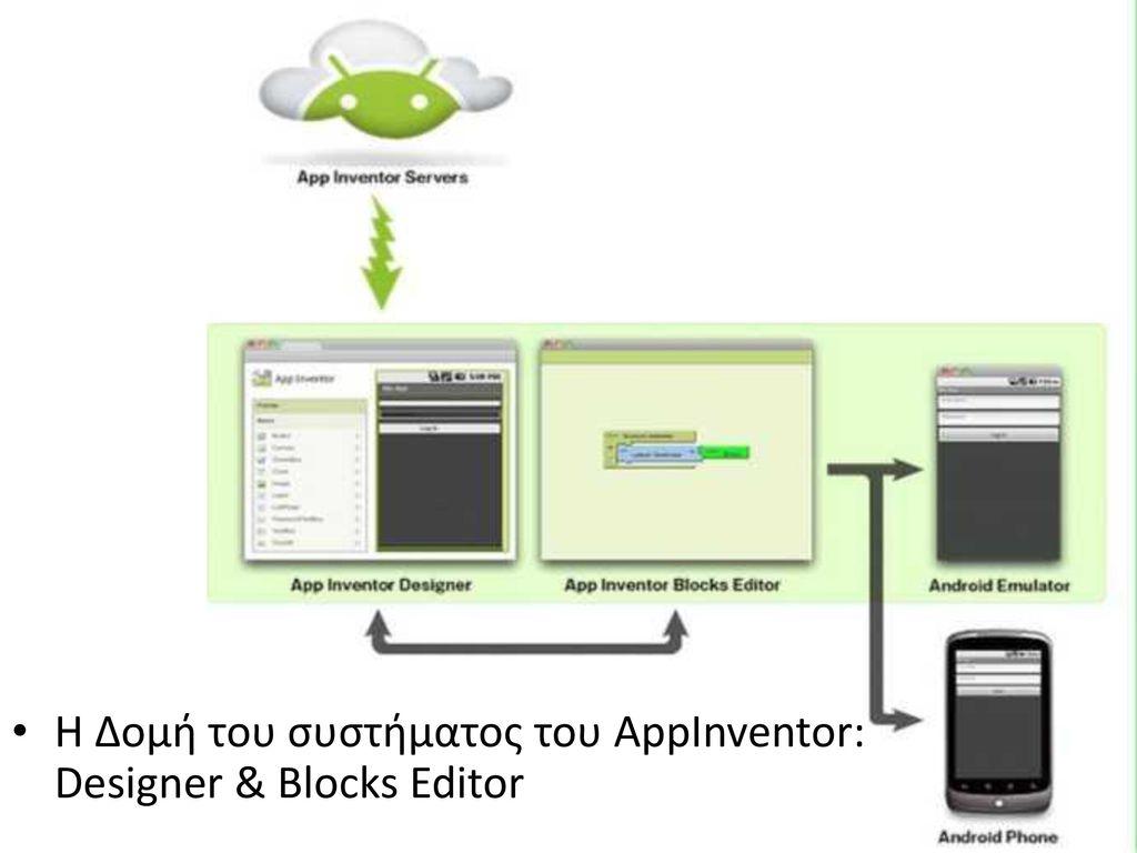 Η Δομή του συστήματος του AppInventor: Designer & Blocks Editor