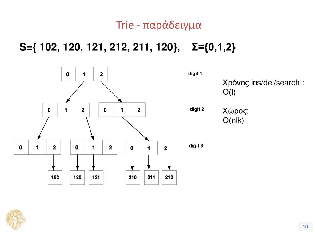 Trie - παράδειγμα S={ 102, 120, 121, 212, 211, 120}, Σ={0,1,2}