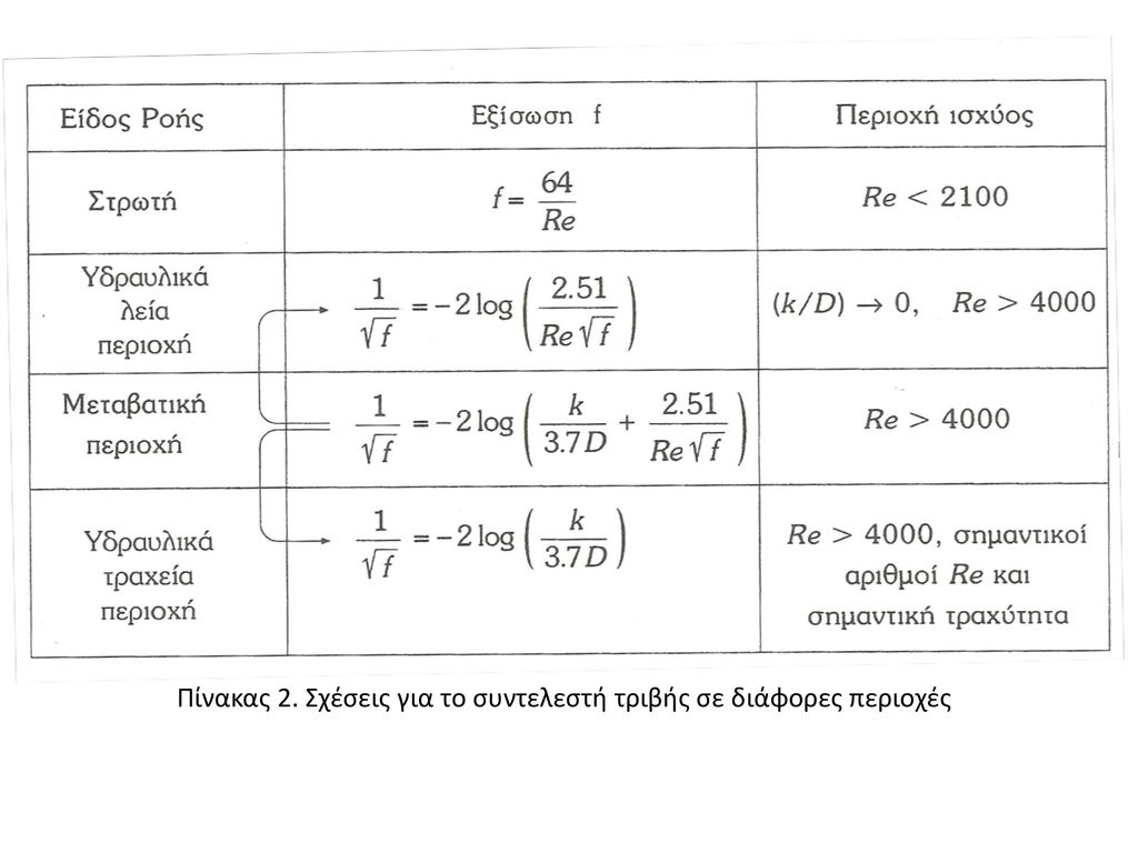 Πίνακας 2. Σχέσεις για το συντελεστή τριβής σε διάφορες περιοχές