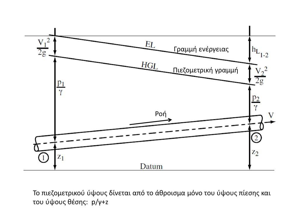 Ροή Πιεζομετρική γραμμή. Γραμμή ενέργειας.