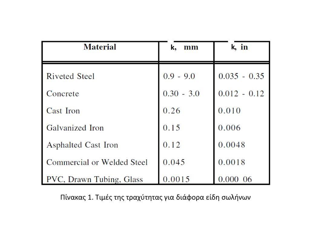 Πίνακας 1. Τιμές της τραχύτητας για διάφορα είδη σωλήνων