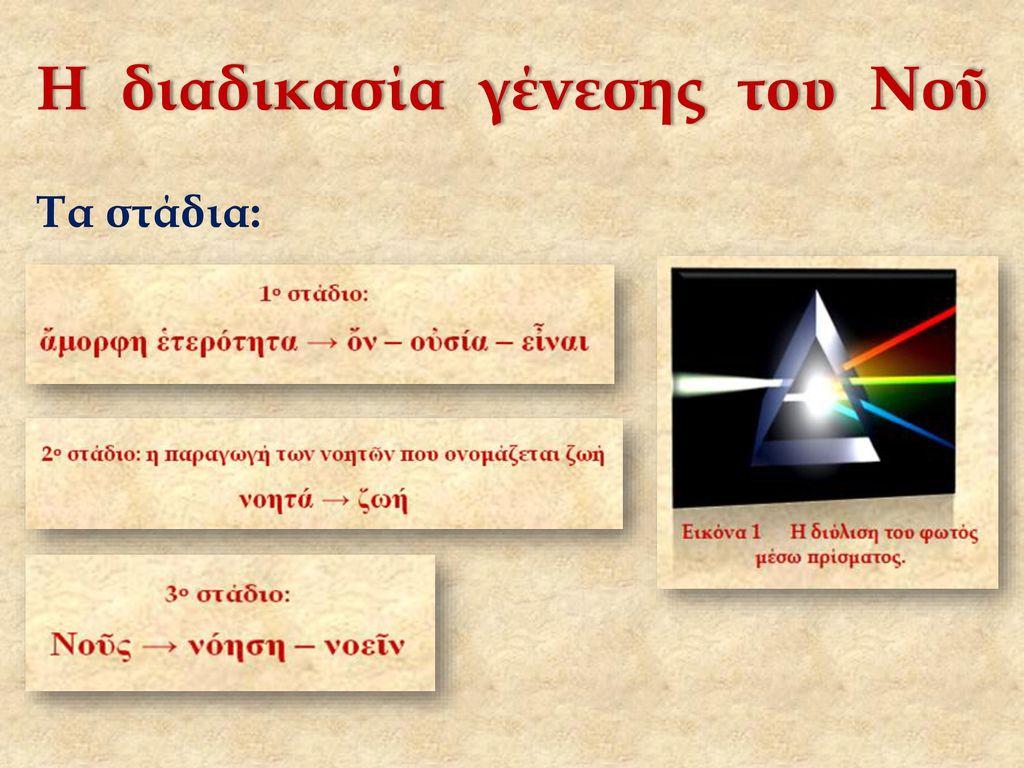 Η διαδικασία γένεσης του Νοῦ