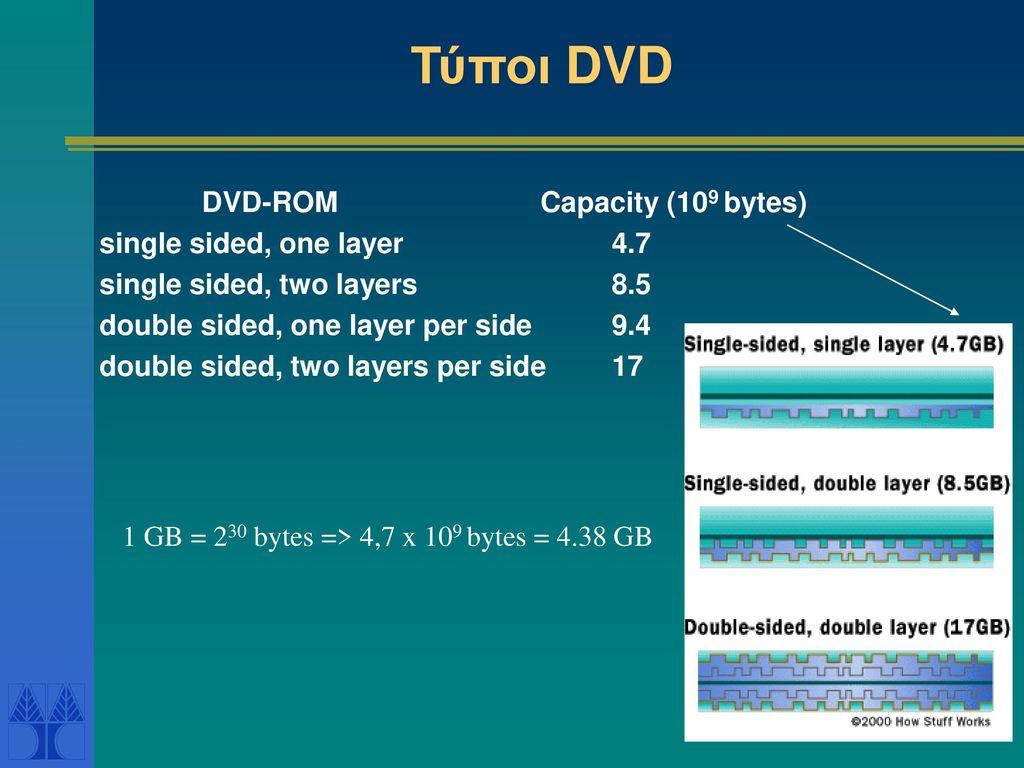 Τύποι DVD DVD-ROM Capacity (109 bytes) single sided, one layer 4.7