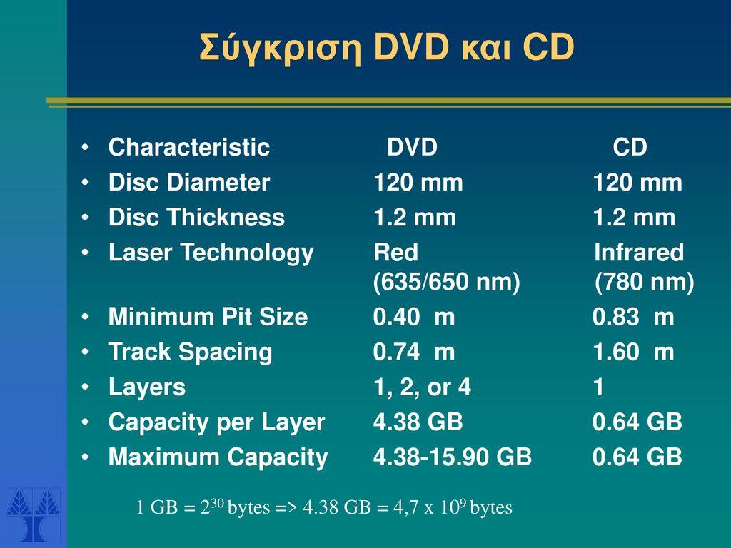 Σύγκριση DVD και CD Characteristic DVD CD Disc Diameter 120 mm 120 mm