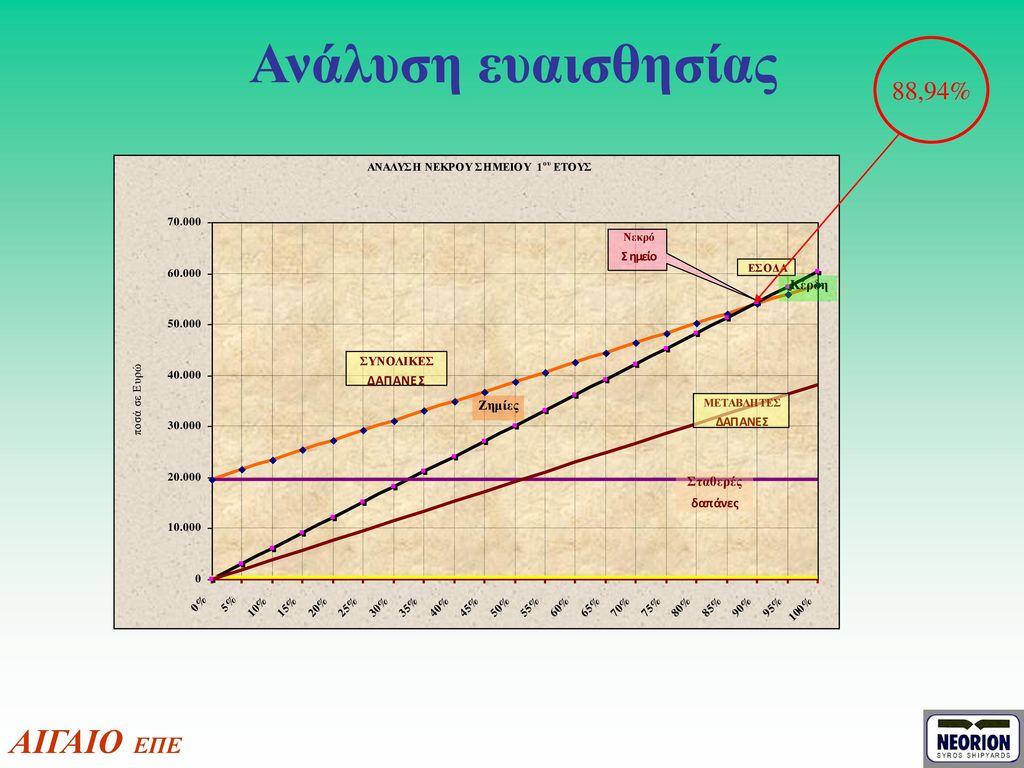 Ανάλυση ευαισθησίας 88,94% ΑΙΓΑΙΟ ΕΠΕ
