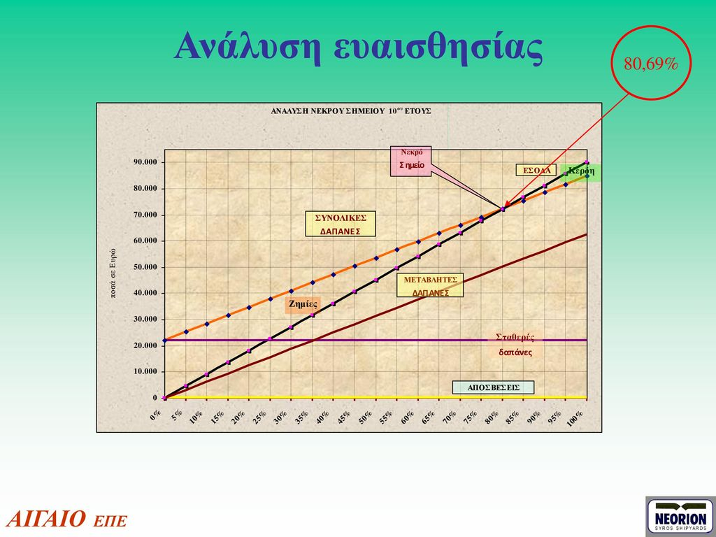 Ανάλυση ευαισθησίας 80,69% ΑΙΓΑΙΟ ΕΠΕ